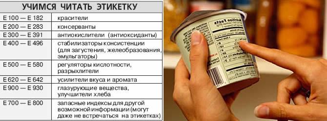 """Пищевые добавки серии - """"Е"""""""